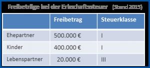 Freibetrag Erbschaftsteuer - Risikolebensversicherung vergleichen 2018