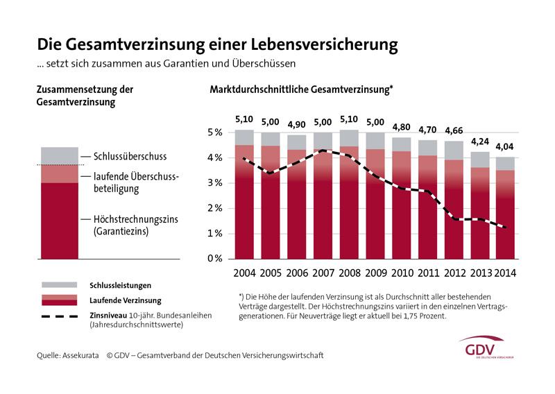 GDV-Grafik-Gesamtverzinsung-Lebensversicherung-2004-2014-Web