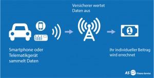 Infografik_Datenauswertung_Versicherungen_Telematik