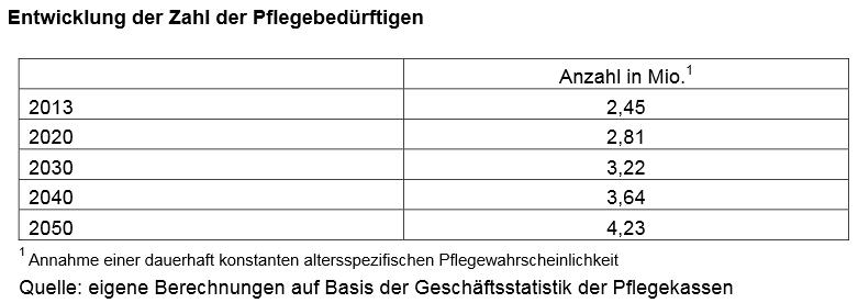 Pflegeversicherung_vergleich_Statistik
