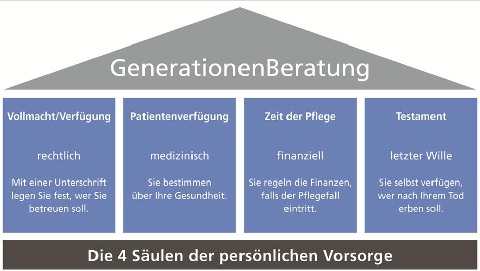 genertionenberatung