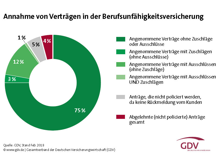 BU-Annahmestatistik-GDV